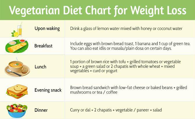 meal plan to burn fat